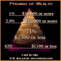 the unequal distribution of wealth in america However, they also tell us a lot about that nation's society and the direction it is  going governments  causes for unequal distribution of wealth and income.