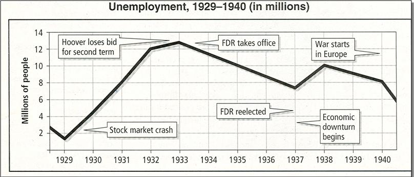 factors that played an important role during the great depression Definition of causes of the great depression  the role played by the great war in helping to produce the great  during the war and for several months.