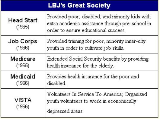 lbjs great society