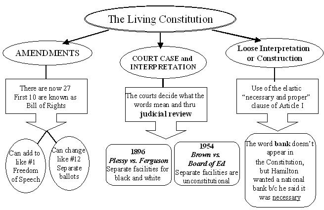 essay on living constitution