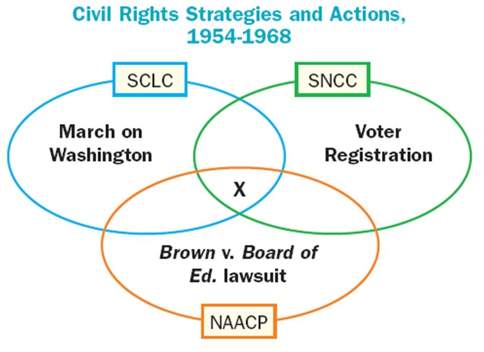 civil rights past and present What do past and present civil rights workers think of the recent events in ferguson, missouri what do past and present law enforcement officers think of the.