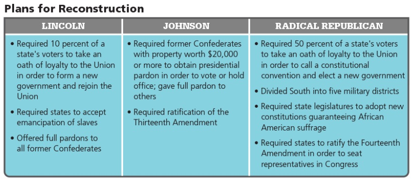 congressional reconstruction What were the main characteristics of radical reconstruction.